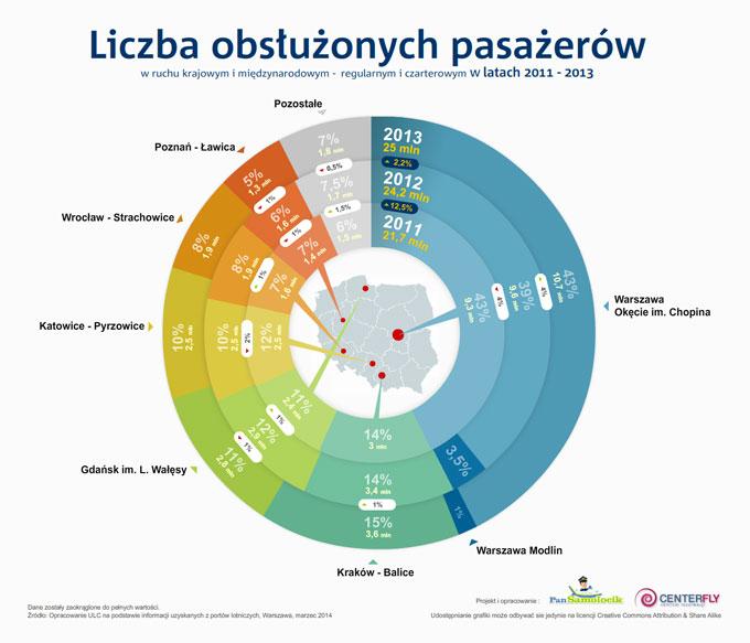 Lotniska w Polsce Infografika