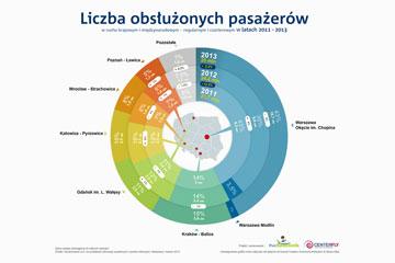 Infografika – Pasażerowie na lotniska w Polsce