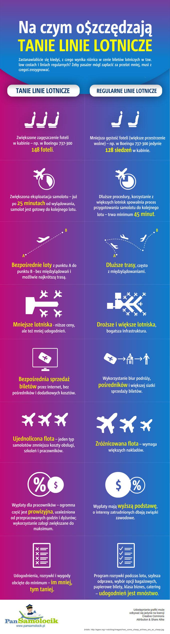 Infografika na czym oszczedzaja tanie linie lotnicze