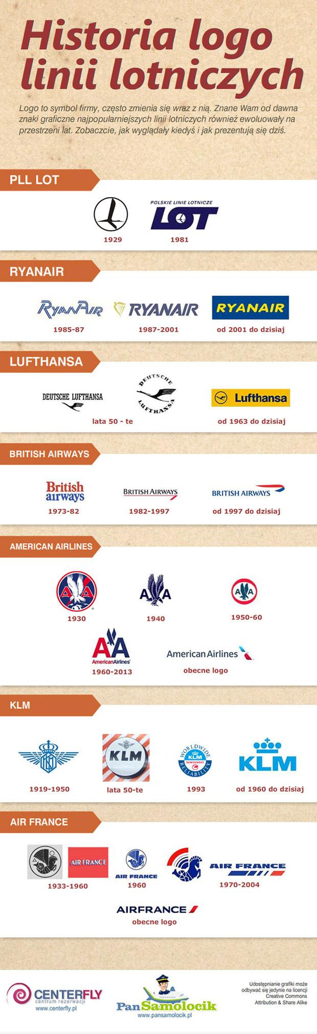 historia logo linii lotniczych