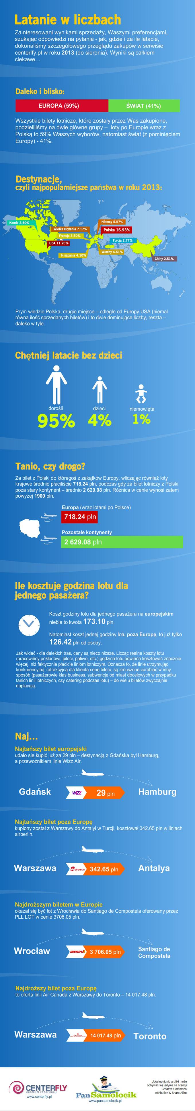 Infografika latanie w liczbach