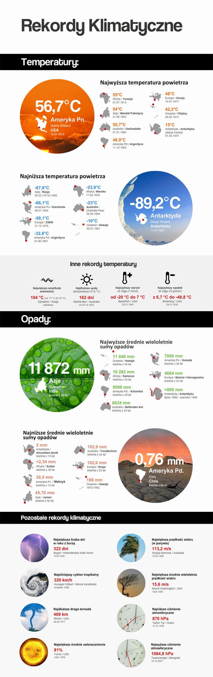 rekordy klimatyczne infografika