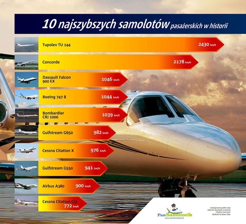 najszybsze samoloty infografika