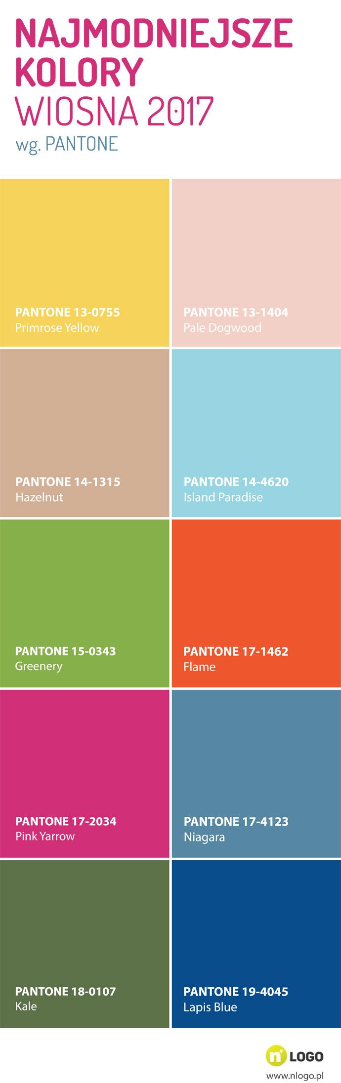 Najmodniejsze kolory 2017 pantone wiosna
