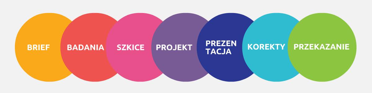 projektowanie logo - proces