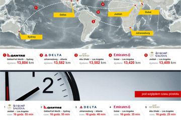 5 najdłuższych połączeń bezpośrednich samolotem [INFOGRAFIKA]