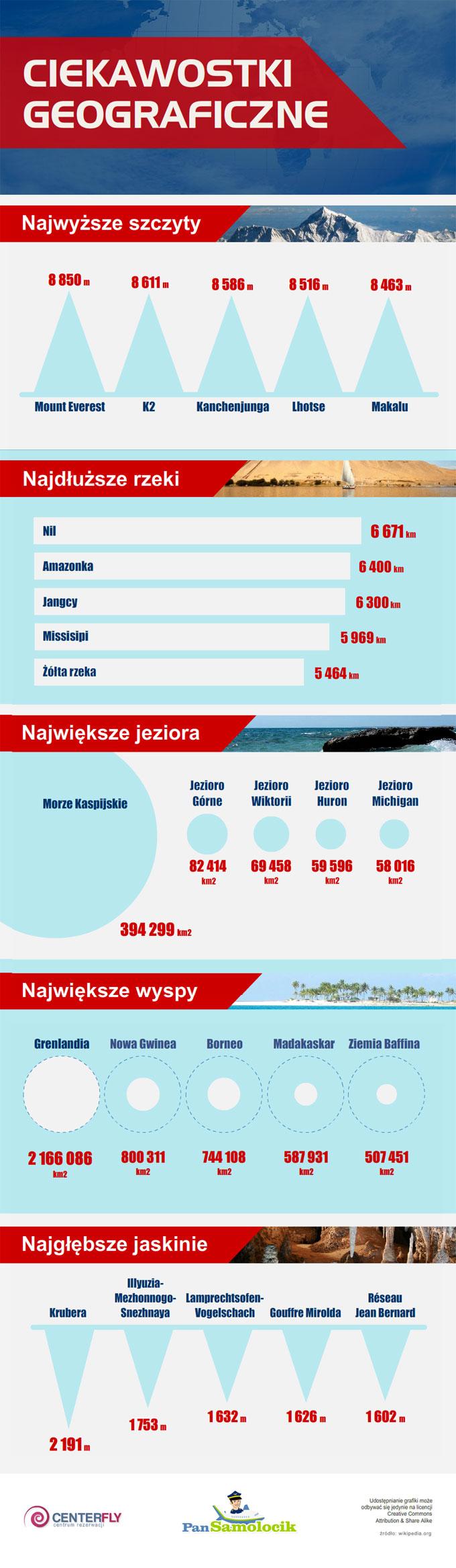 infografika ciekawostki geograficzne