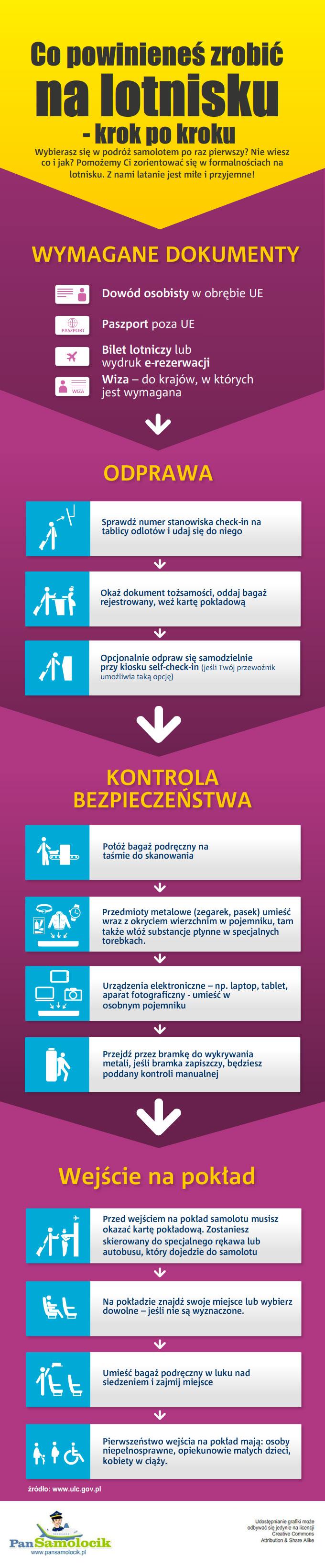 Infografika - na lotnisku krok po kroku